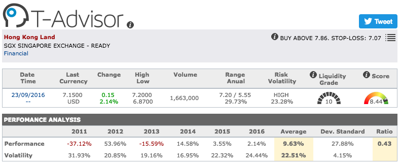 Hong Kong Land main figures in T-Advisor