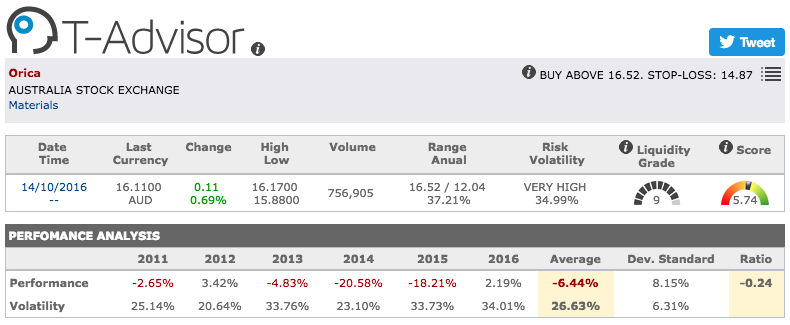 Orica main figures in T-Advisor