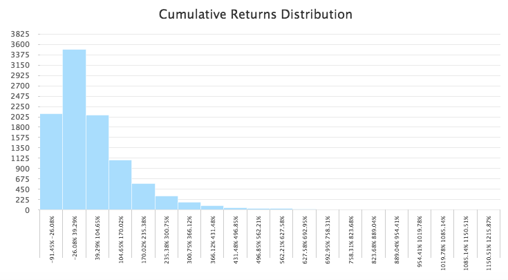 Nikkei cumulative distribution returns with T-Advisor