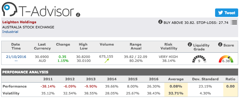 CIMIC group main figures in T-Advisor