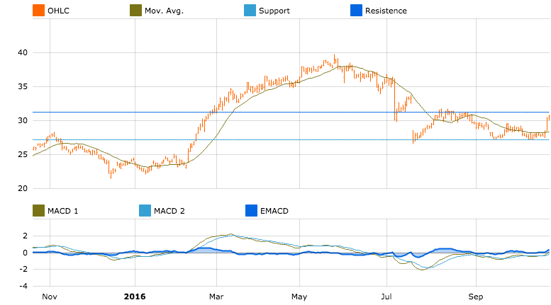 CIMIC chart in T-Advisor