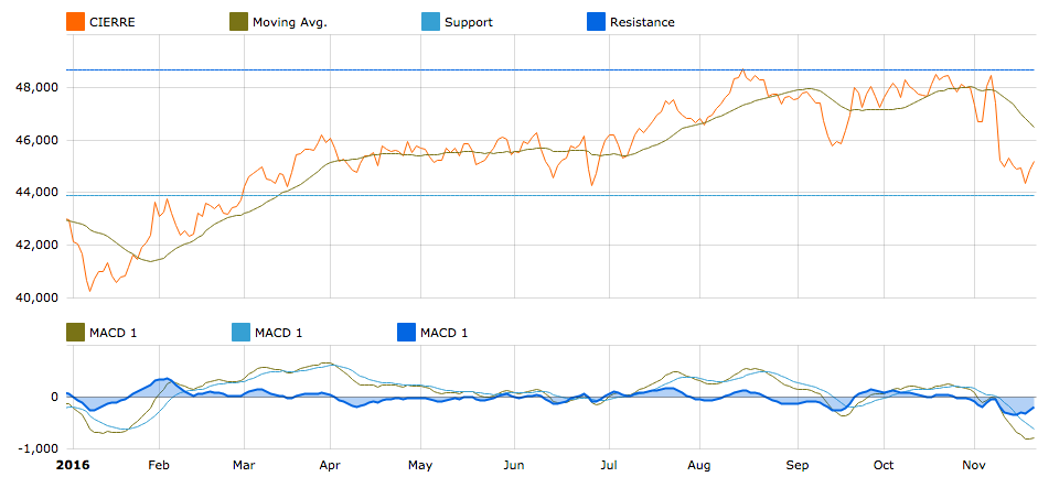 IPC YTD evolution in T-Advisor