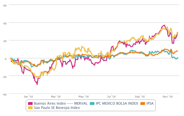 Comparison Latam markets in T-Advisor