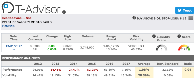 EcoRodovias main figures in T-Advisor