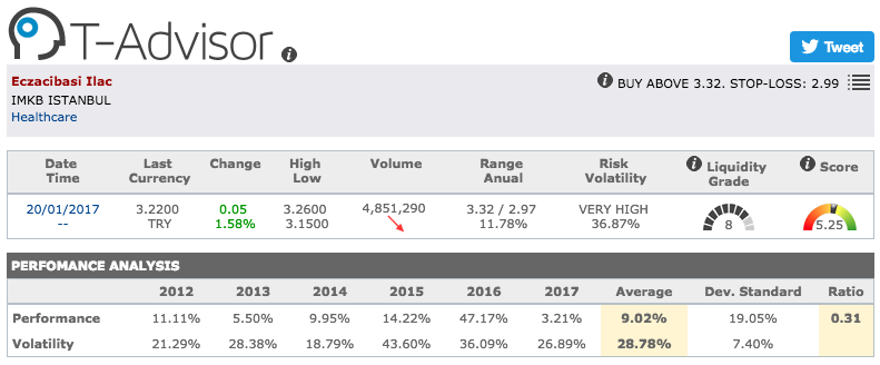 Eczacibasi main figures in T-Advisor