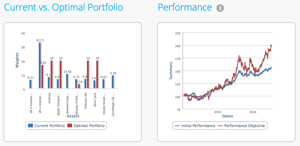 Portfolio optimisation result charts