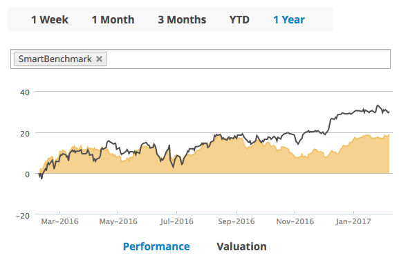 portfolio performance in T-Advisor