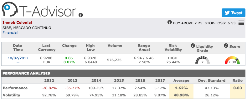 Inmobiliaria Colonial main figures in T-Advisor