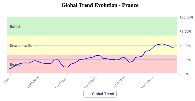 Global trend evolution in France