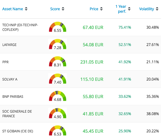 Best performers in CAC40 in France