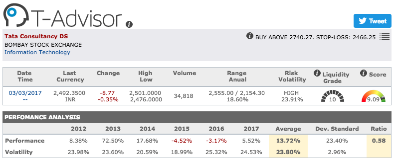 Tata Consultancy main figures in T-Advisor