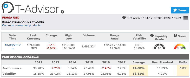 Femsa main figures in T-Advisor