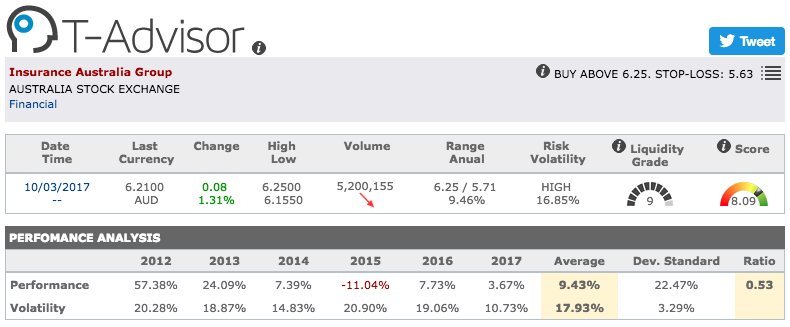 Insurance Australia Group main figures in T-Advisor