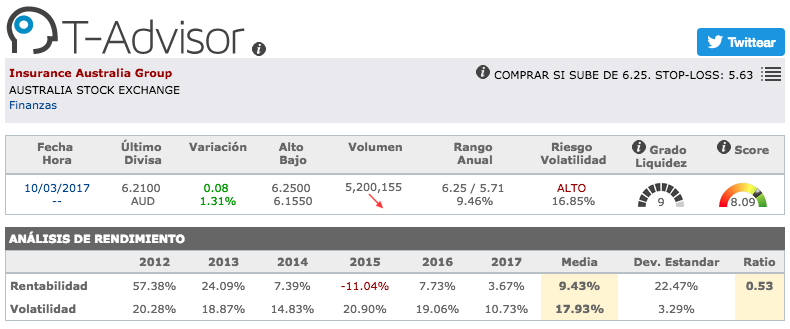 Datos principales de Insurance Australia Group en T-Advisor