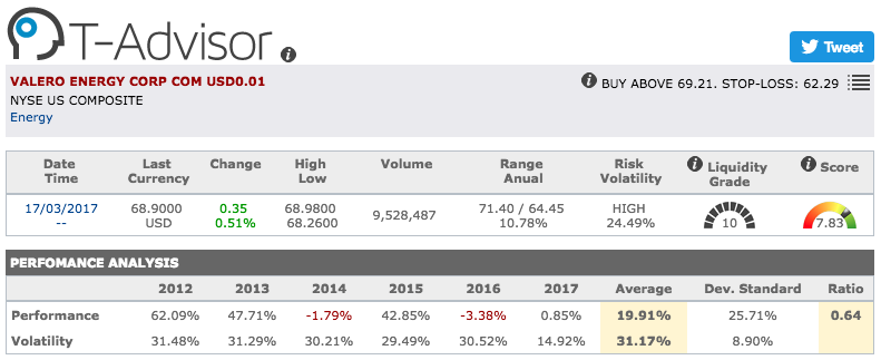 Valero Energy main figures in T-Advisor