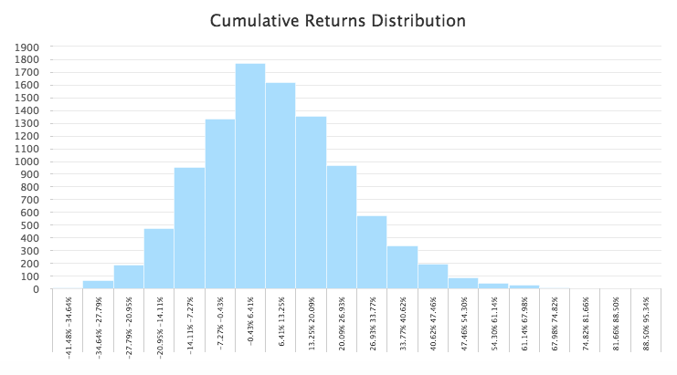 Cumulative returns distribution of the Dow Jones for 2017