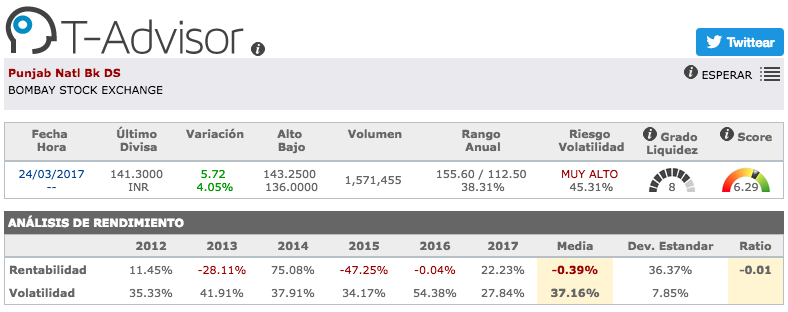 Datos principales de Punjab National Bank en T-Advisor
