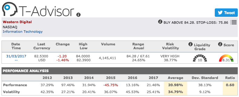Western Digital main figures in T-Advisor