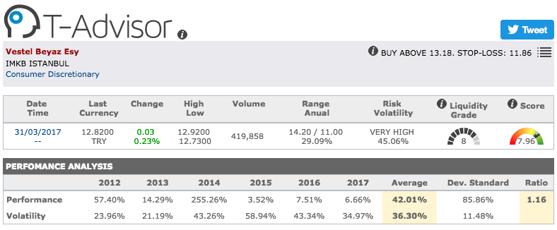 Vestel Beyaz main figures in T-Advisor