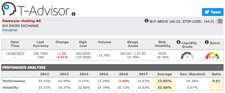 Daetwyler Holding main figures in T-Advisor