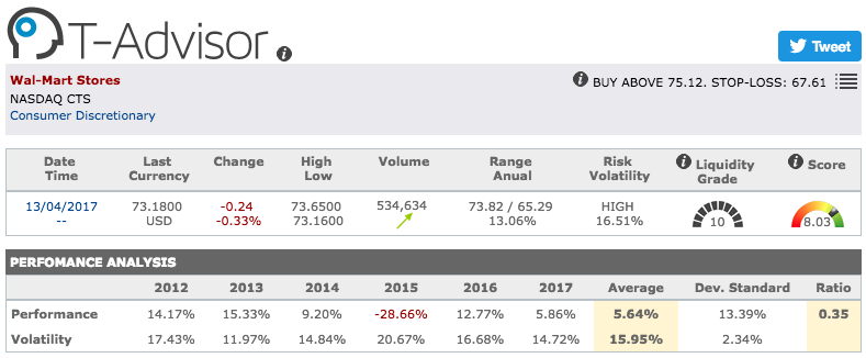 Wal-Mart Stores main figures in T-Advisor