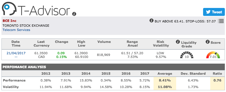 BCE Inc main figures in T-Advisor