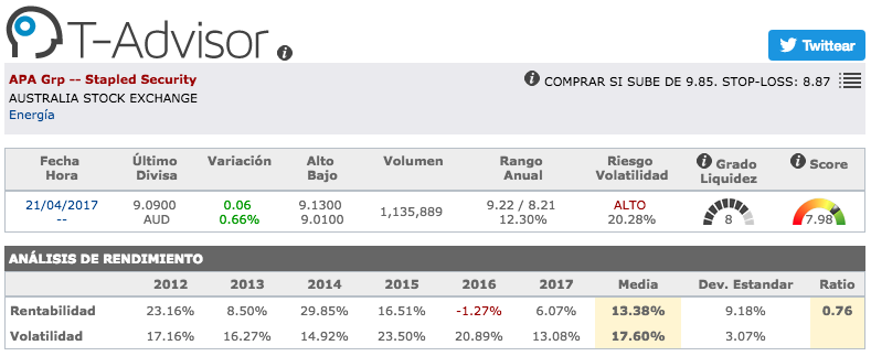 Datos principales de APA Group en T-Advisor