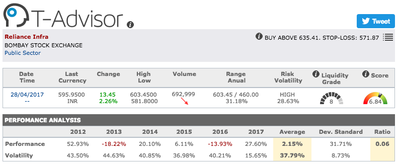 Reliance Infrastructure main figures in T-Advisor