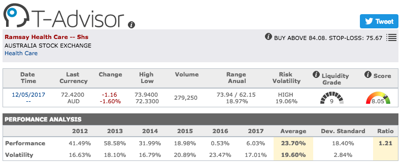 Ramsay Health Care main figures in T-Advisor