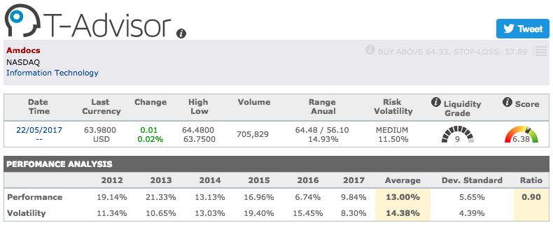 Amdocs main figures in T-Advisor