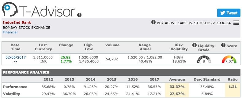 IndusInd Bank main figures in T-Advisor