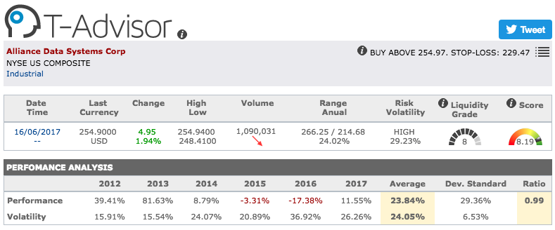 Alliance Data Systems main figures in T-Advisor