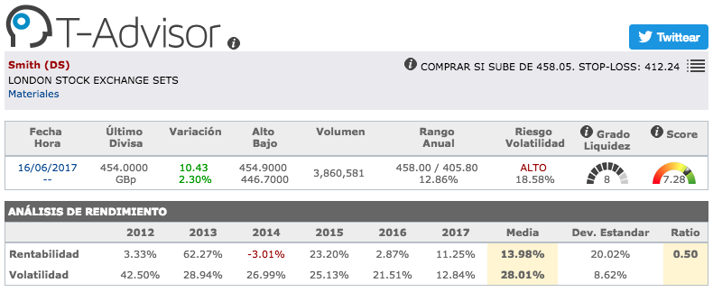 Datos principales de DS Smith en T-Advisor