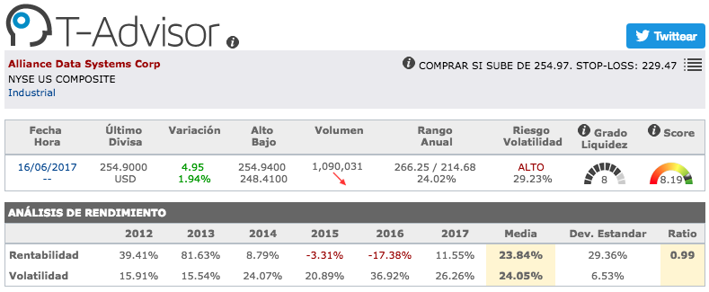 Datos principales de Alliance Data Systems en T-Advisor