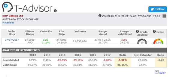 Oportunidades de mercado Asia - BHP Billition ltd